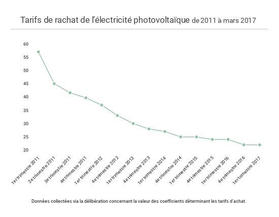 Entre 2006 et 2013, les rendements diminuaient de moitié (de 0.60 €/KWh à 0.31) et aujourd'hui, elle redescend à 0.12 €/KWh