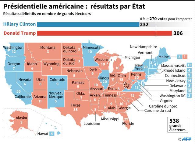 Les Etats ruraux et du Sud ont majoritairement voté pour Trump