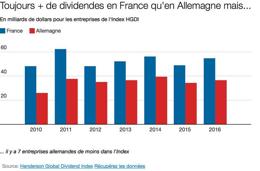 Au Dela Des Cliches Sur Les Dividendes Records En France