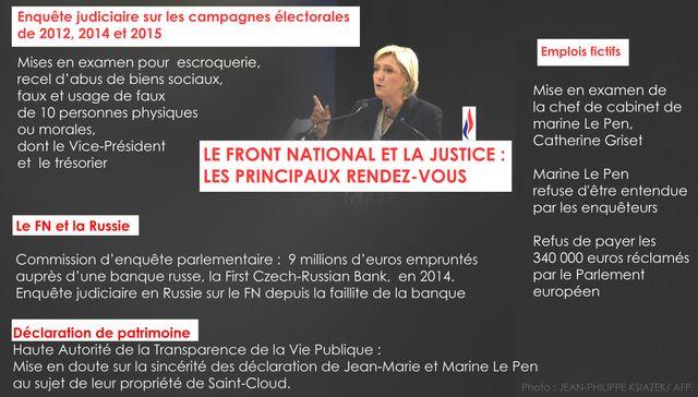 Le front Nationale, Marine Le Pen et la justice
