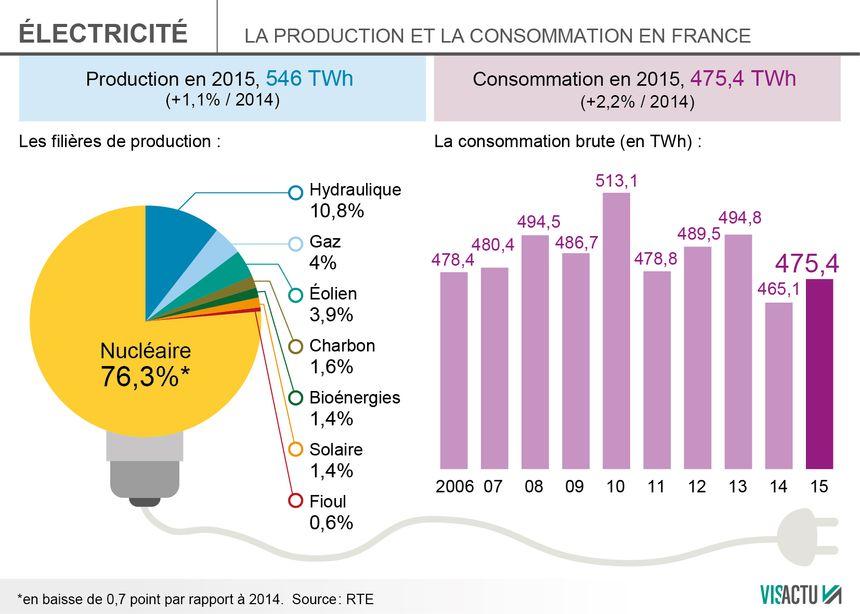 """""""Pour ne consommer que des énergies renouvelables, il faudrait baisser notre consommation d'électricité"""", dit Axel Wyckhuyse de l'Ademe Grand Est"""