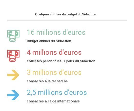 Parmi les 16 millions d'euros récoltés chaque année, 4 millions le sont lors des 3 jours du Sidaction