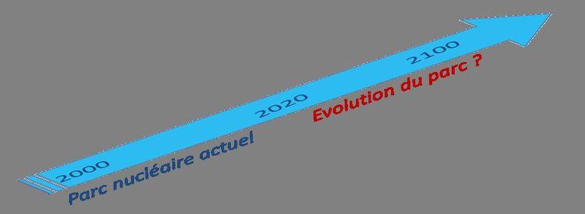 Evolution du parc nucléaire