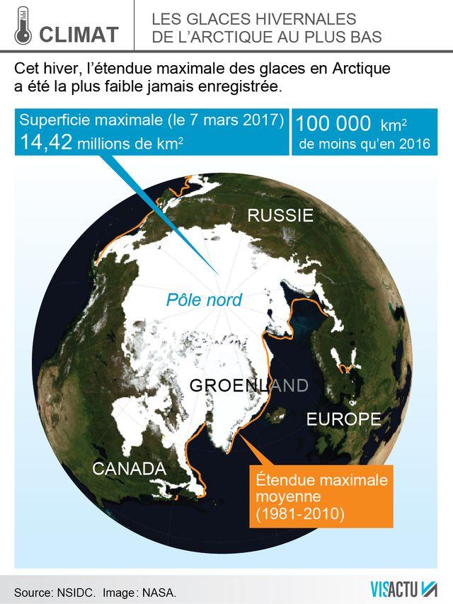 La baisse des glaces en Arctique