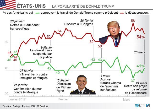Faute de majorité, Donald Trump retire son projet de réforme de l'Obamacare