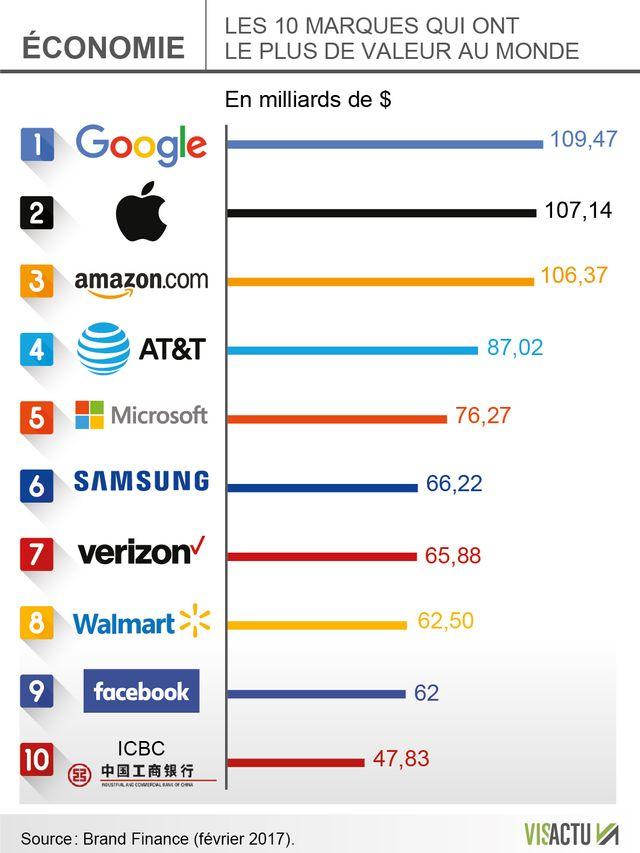 Le classement annuel des marques qui valent le plus dans le monde (février 2017).