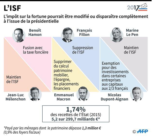 La position des candidat à la présidentielle sur l'ISF