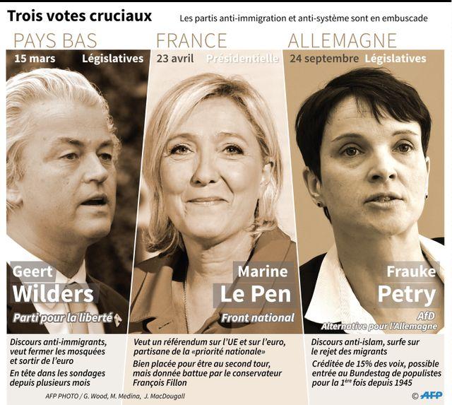 Avant la présidentielle en France et les législatives en Allemagne : les législatives aux Pays-Bas