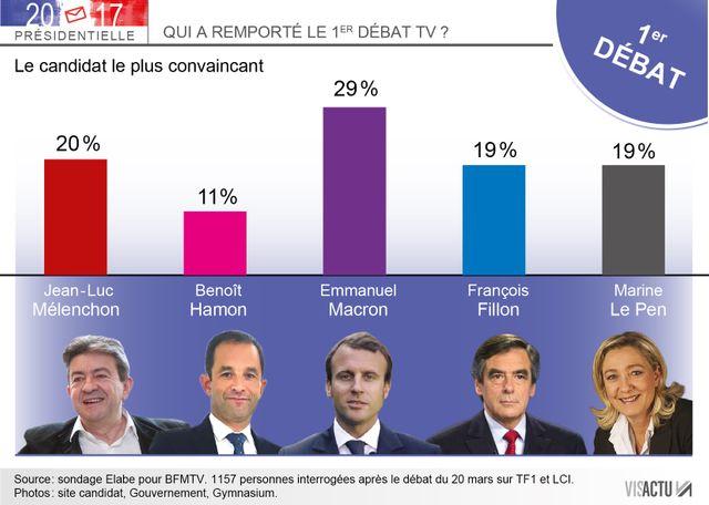 Qui a remporté le premier débat de la présidentielle?