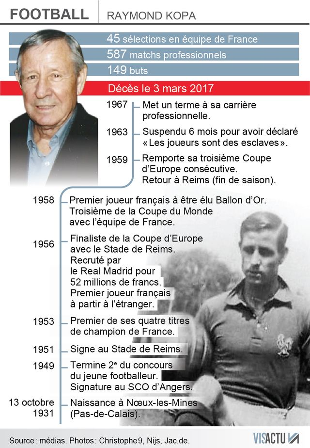 Football : Raymond Kopa en neuf dates