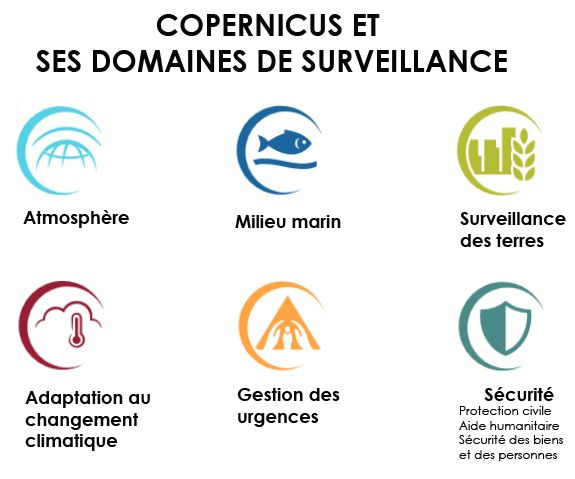 Les 6 domaines de surveillance du programme Copernicus