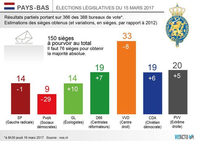 La droite néerlandaise remporte les élections législatives