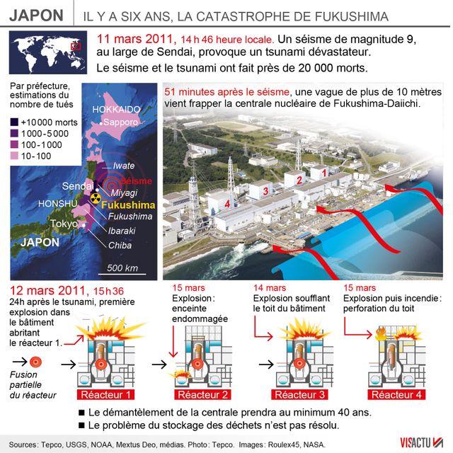 Il y a six ans, la catastrophe de Fukushima