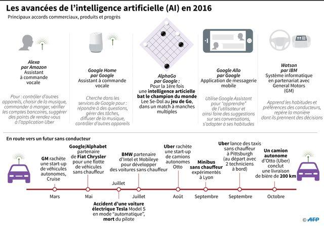 Principaux accords commerciaux, progrès et produits de l'intelligence artificielle en 2016