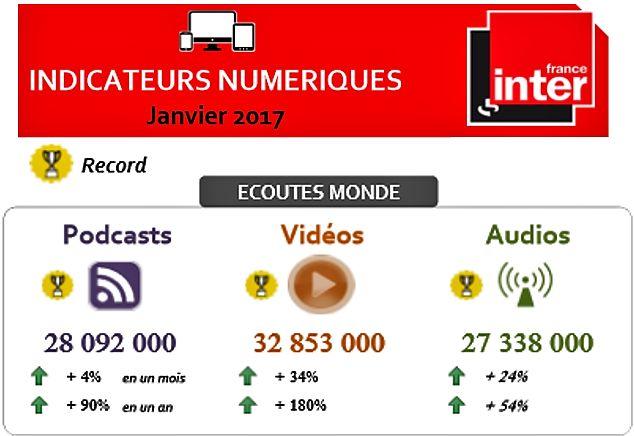 L'audience numérique de France Inter - Direction du marketing et du développement de Radio France