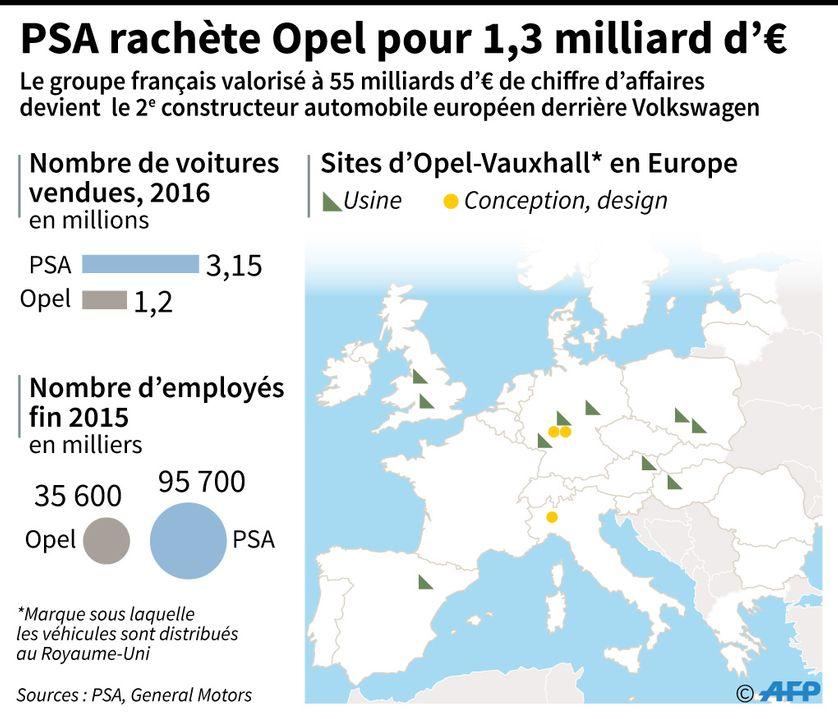 Confirmation du rachat d'Opel par PSA : localisation des usines et des centres Opel en Europe