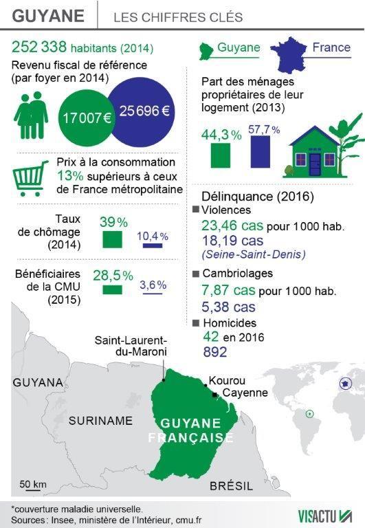 Les chiffres sur la Guyane.