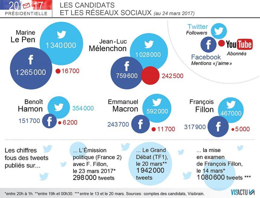 Les candidats à l'élection présidentielle et les réseaux sociaux