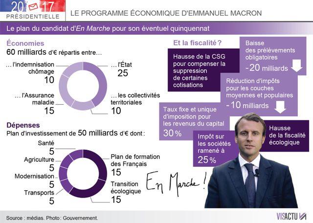 Le programme économique d'Emmanuel Macron