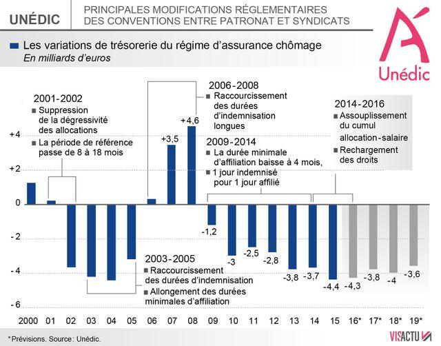 Les principales évolutions de la convention assurance chômage
