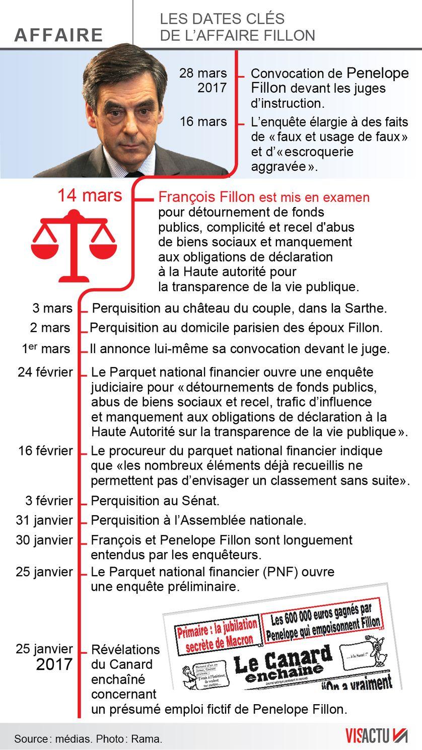Chronologie de l'affaire Fillon.