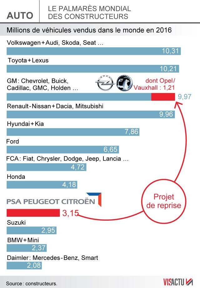 Le palmarès mondial des constructeurs