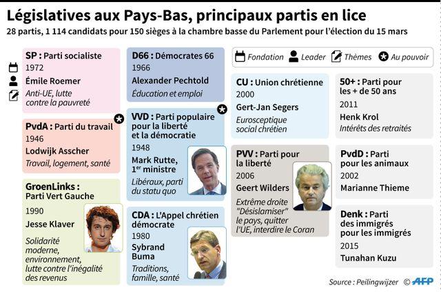 Législatives aux Pays-Bas : les principaux partis en lice