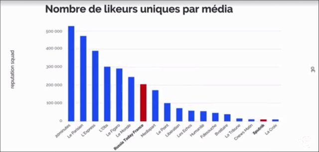Nombre de likeurs sur Facebook uniques par média, capture d'écran d'une vidéo Facebook de ReputationSquad le 13/04/2017