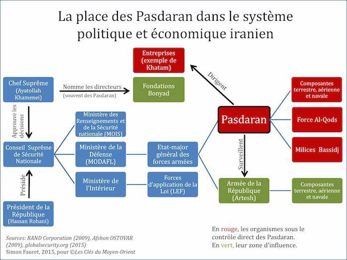 Les Pasdarans forment le corps des Gardiens de la révolution islamique ( سپاه پاسداران انقلاب اسلامى,), aussi appelés Gardiens de la Révolution
