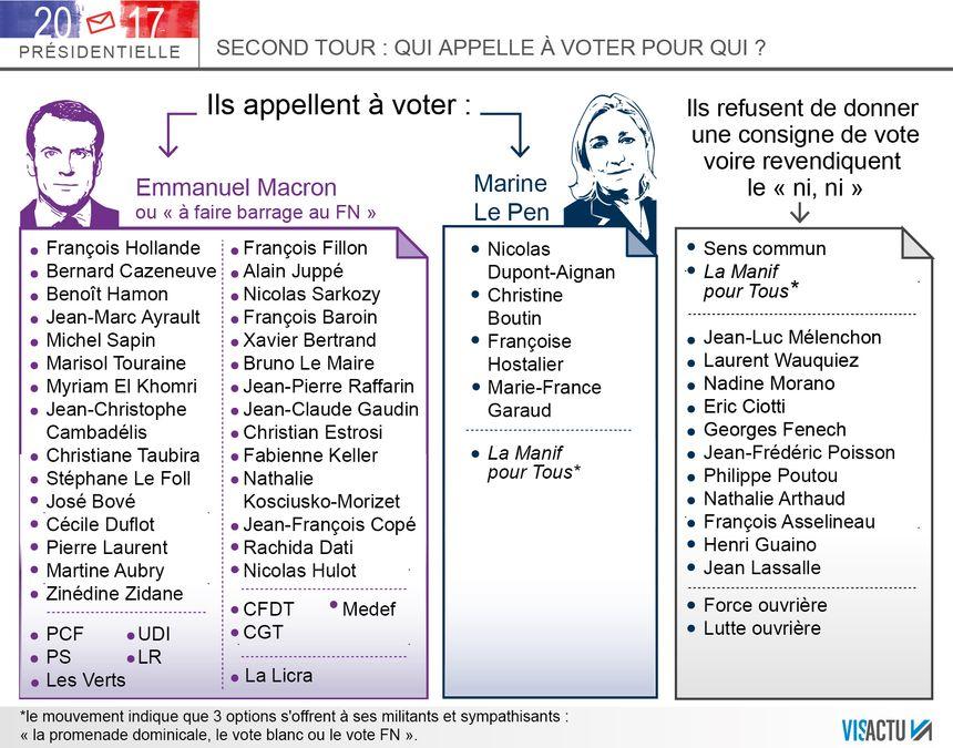 Second tour de la Présidentielle : qui appelle à voter pour qui ?