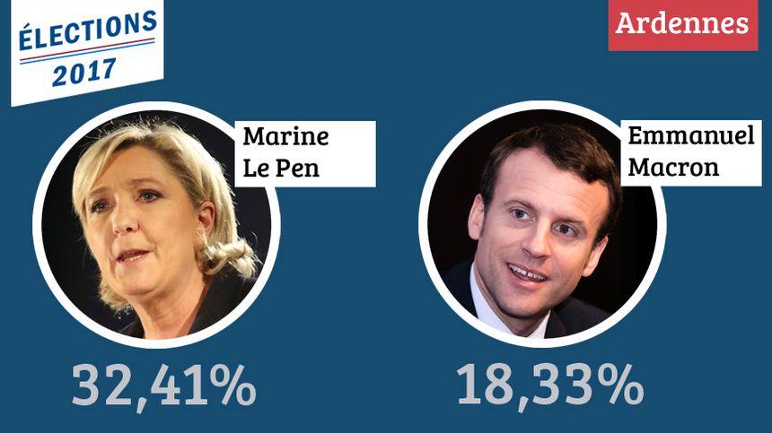 Marine Le Pen largement en tête dans les Ardennes au premier tour de la Présidentielle.
