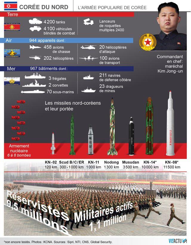 L'armée populaire de Corée