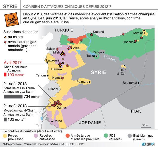 Les attaques chimiques en Syrie