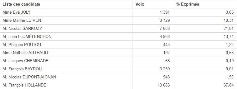 Poitiers, 2012 : les résultats du 1er tour de la présidentielle 2012