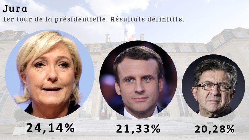 Dans le Jura, Marine Le Pen devance Emmanuel Macron et Jean-Luc Mélenchon.