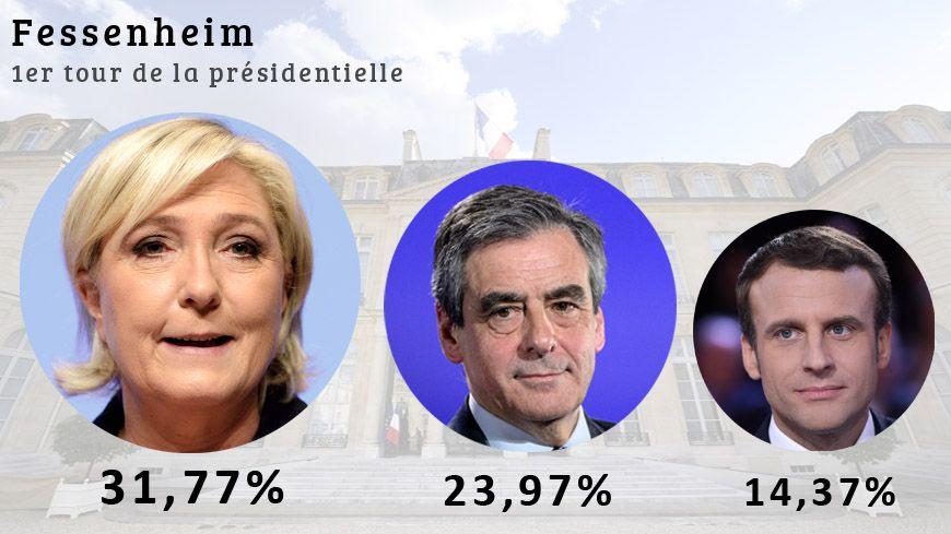 Marine Le Pen est arrivée en tête à Fessenheim