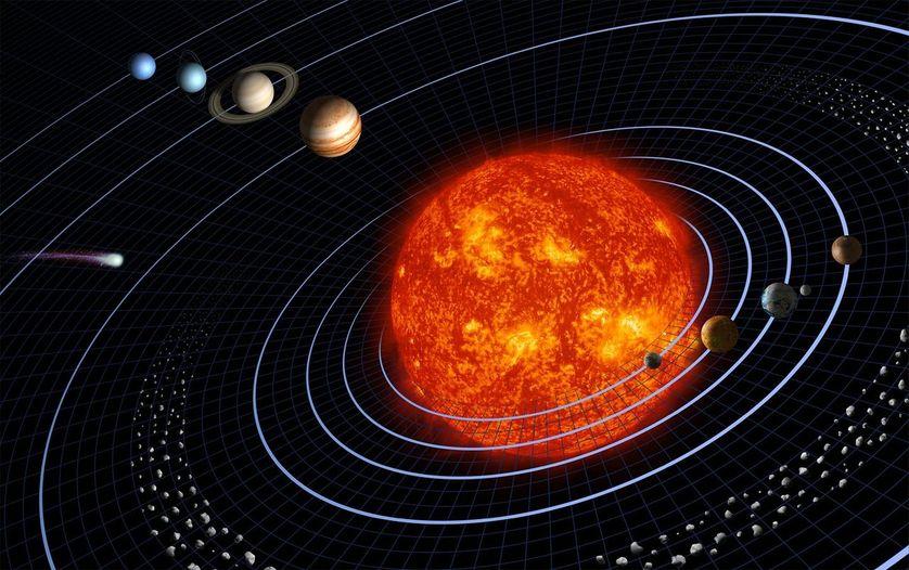 La gravitation maintient les planètes en orbite autour du Soleil. (Échelle non respectée.)