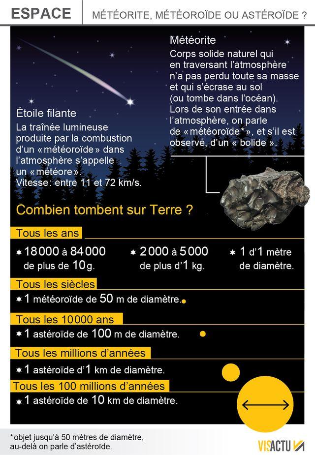 Météorites et astéroïdes, quelles différences ?