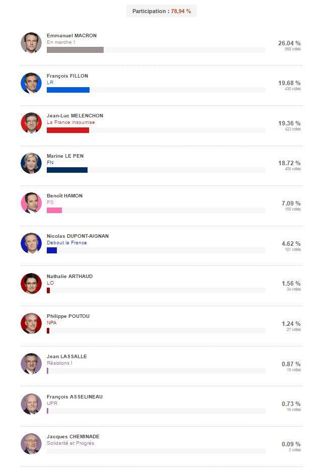 Le classement du premier tour de la présidentielle à Semur-en-Auxois.