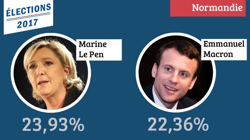 En Normandie, Marine Le Pen arrive en tête du premier tour des élections présidentielles.