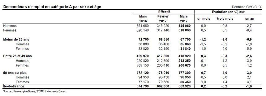 Le chômage en Ile-de-France par cétégorie en mars 2017 en Ile-de-France.