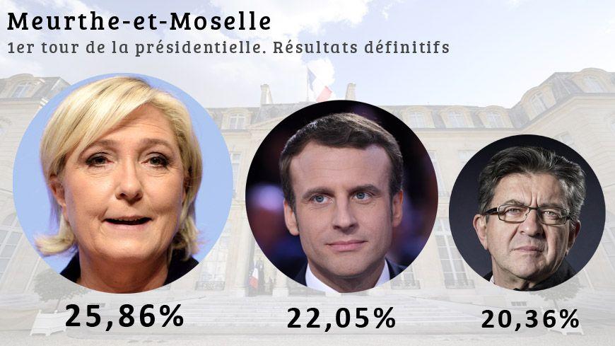 Contrairement aux résultats nationaux, c'est Marine Le Pen qui devance Emmanuel Macron en Meurthe-et-Moselle.