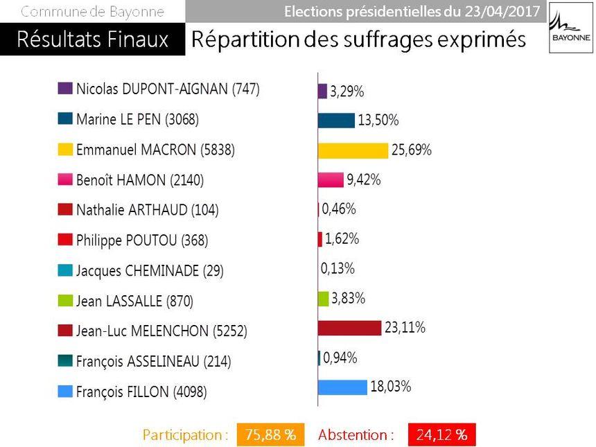 A Bayonne Macron devant Mélenchon et Fillon. Le Pen 4ème