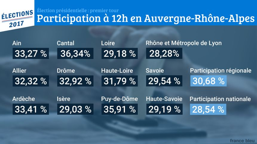 La participation à midi en Auvergne-Rhône-Alpes