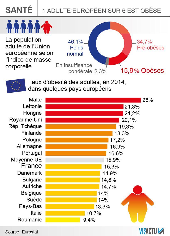 Près d'un adulte européen sur 6 est obèse.