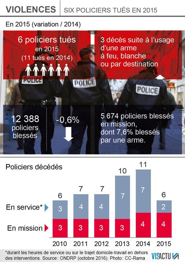Le nombre de policiers tués et blessés en mission reste stable en 2015 par rapport aux années précédentes