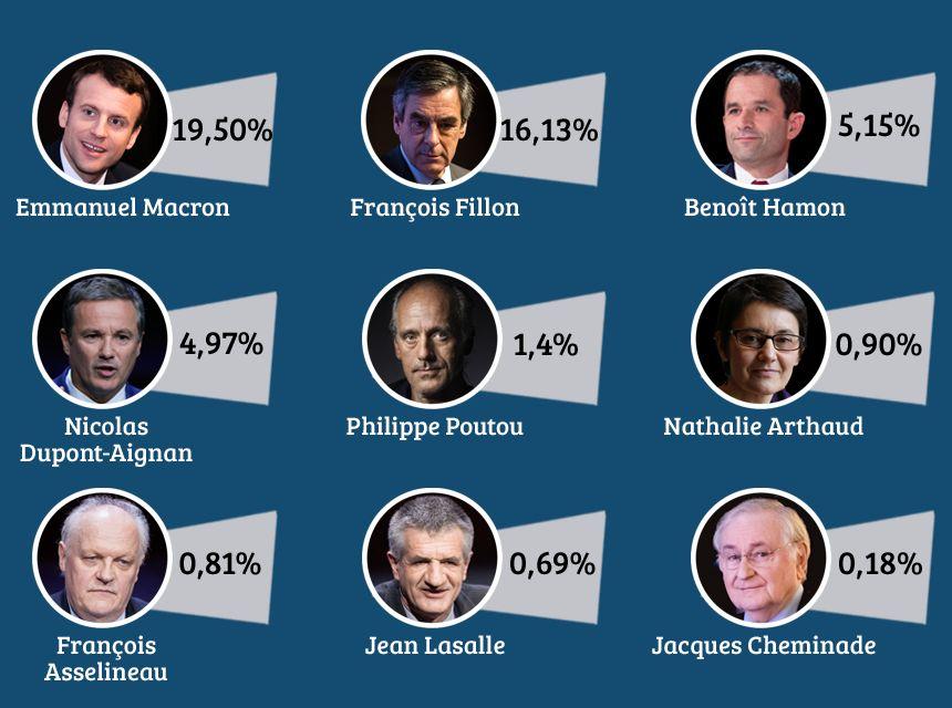 Le score réalisé par les 9 autres candidats au 1er tour de la Présidentielle