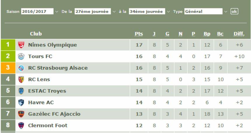 Classement de la Ligue 2 depuis le changement d'entraîneur du TFC - Capture d'écran