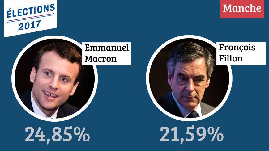Comme au niveau national, les Manchois ont placé Emmanuel Macron en tête du premier tour de la présidentielle.