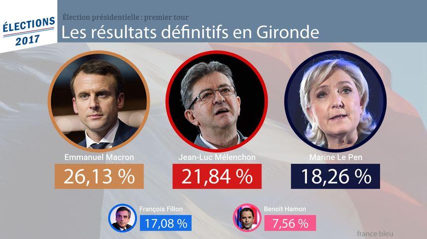 Emmanuel Macron devance largement Jean-Luc Mélenchon en Gironde.
